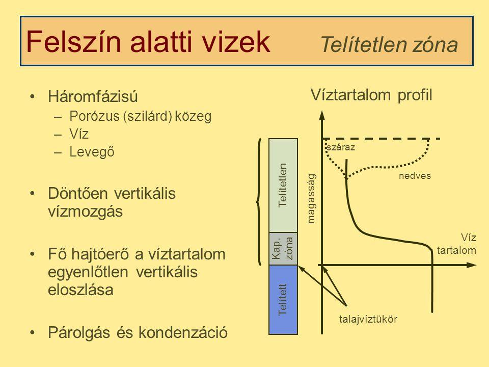 Felszín alatti vizek Telítetlen zóna Háromfázisú –Porózus (szilárd) közeg –Víz –Levegő Döntően vertikális vízmozgás Fő hajtóerő a víztartalom egyenlőtlen vertikális eloszlása Párolgás és kondenzáció Víztartalom profil Víz tartalom magasság Telítetlen Telített nedves száraz talajvíztükör Kap.