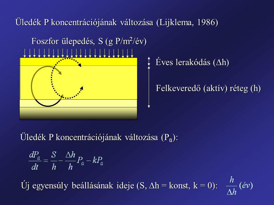 Üledék P koncentrációjának változása (Lijklema, 1986) Felkeveredő (aktív) réteg (h) Éves lerakódás (  h) Foszfor ülepedés, S (g P/m 2 /év) Üledék P koncentrációjának változása (P ü ): Új egyensúly beállásának ideje (S,  h = konst, k = 0):