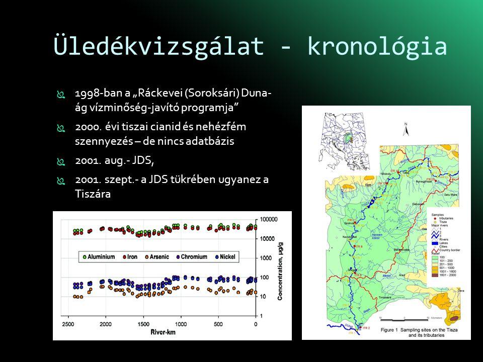 """Üledékvizsgálat - kronológia  1998-ban a """"Ráckevei (Soroksári) Duna- ág vízminőség-javító programja  2000."""