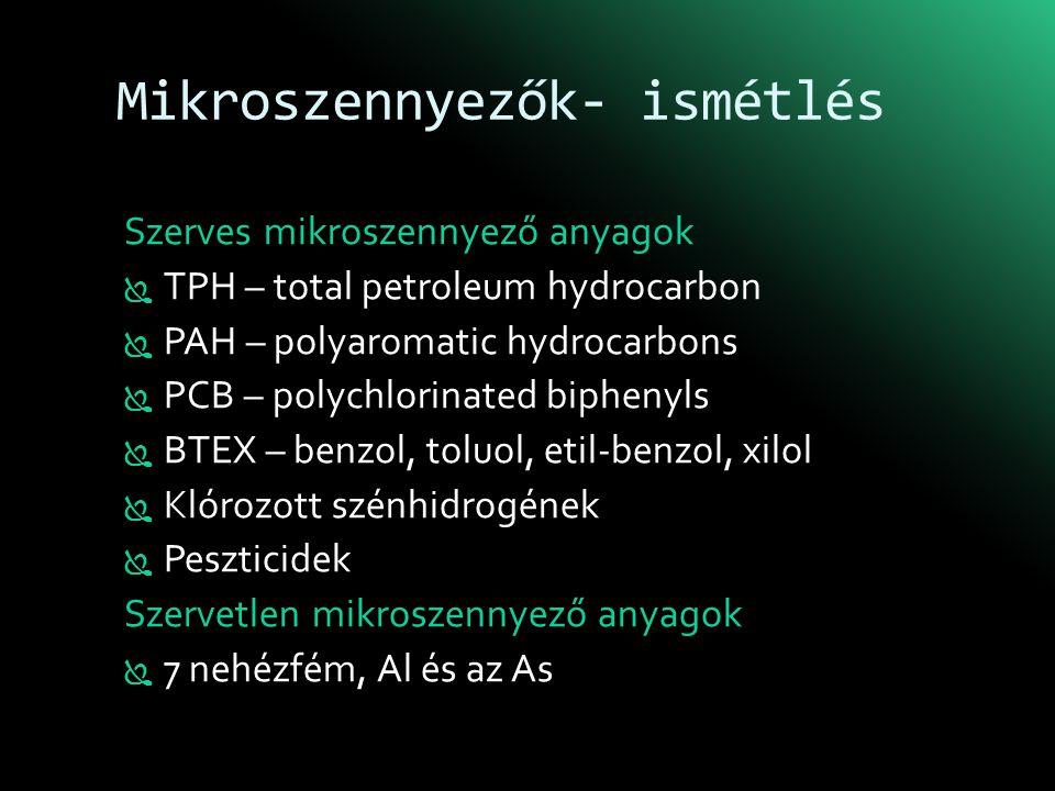 Mikroszennyezők- ismétlés Szerves mikroszennyező anyagok  TPH – total petroleum hydrocarbon  PAH – polyaromatic hydrocarbons  PCB – polychlorinated biphenyls  BTEX – benzol, toluol, etil-benzol, xilol  Klórozott szénhidrogének  Peszticidek Szervetlen mikroszennyező anyagok  7 nehézfém, Al és az As