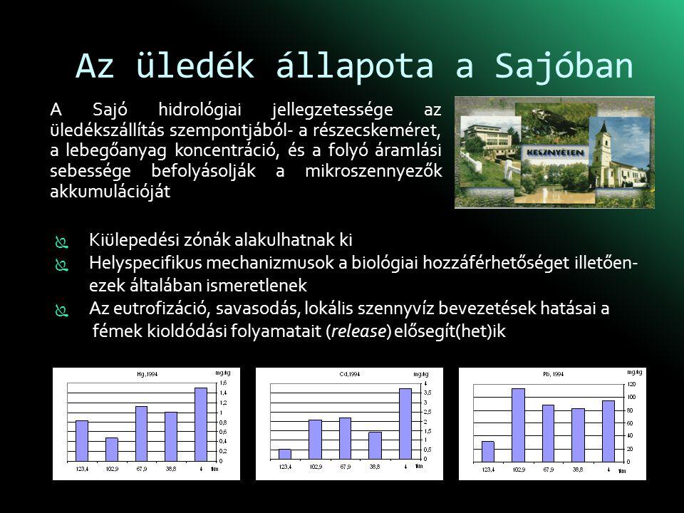Az üledék állapota a Sajóban A Sajó hidrológiai jellegzetessége az üledékszállítás szempontjából- a részecskeméret, a lebegőanyag koncentráció, és a folyó áramlási sebessége befolyásolják a mikroszennyezők akkumulációját  Kiülepedési zónák alakulhatnak ki  Helyspecifikus mechanizmusok a biológiai hozzáférhetőséget illetően- ezek általában ismeretlenek  Az eutrofizáció, savasodás, lokális szennyvíz bevezetések hatásai a fémek kioldódási folyamatait (release) elősegít(het)ik