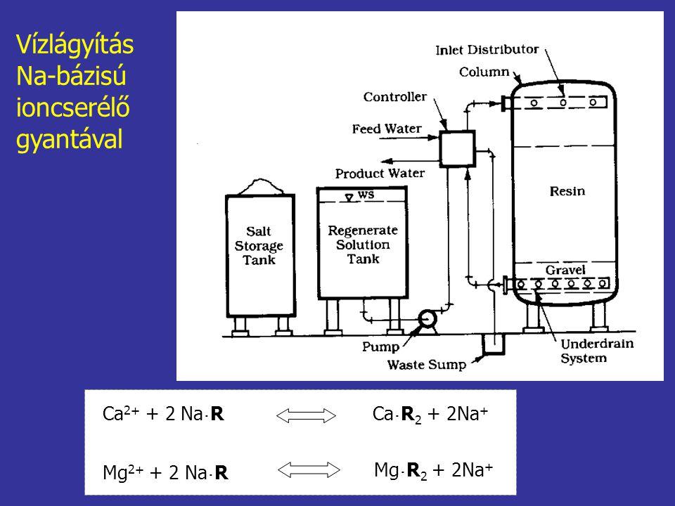 Ca 2+ + 2 Na ˙ RCa ˙ R 2 + 2Na + Mg ˙ R 2 + 2Na + Mg 2+ + 2 Na ˙ R Vízlágyítás Na-bázisú ioncserélő gyantával