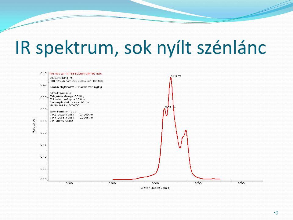 IR spektrum, sok elágazó szénlánc 10