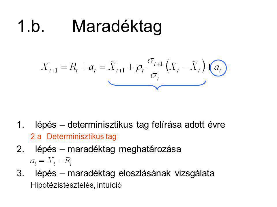 Cél: házi megoldása Lépések (technikailag) 1.AR(1) alkalmazhatóságának vizsgálata a.Statisztikai paraméterek b.Determinisztikus tag – kiinduló adatokra c.Maradéktag 2.Adatgenerálás AR(1) modellel a.Determinisztikus tag b.Gaussi véletlen tag c.Összekapcsolás 3.További elemzések a.R(H 1% ) b.R(H 1% -1m)