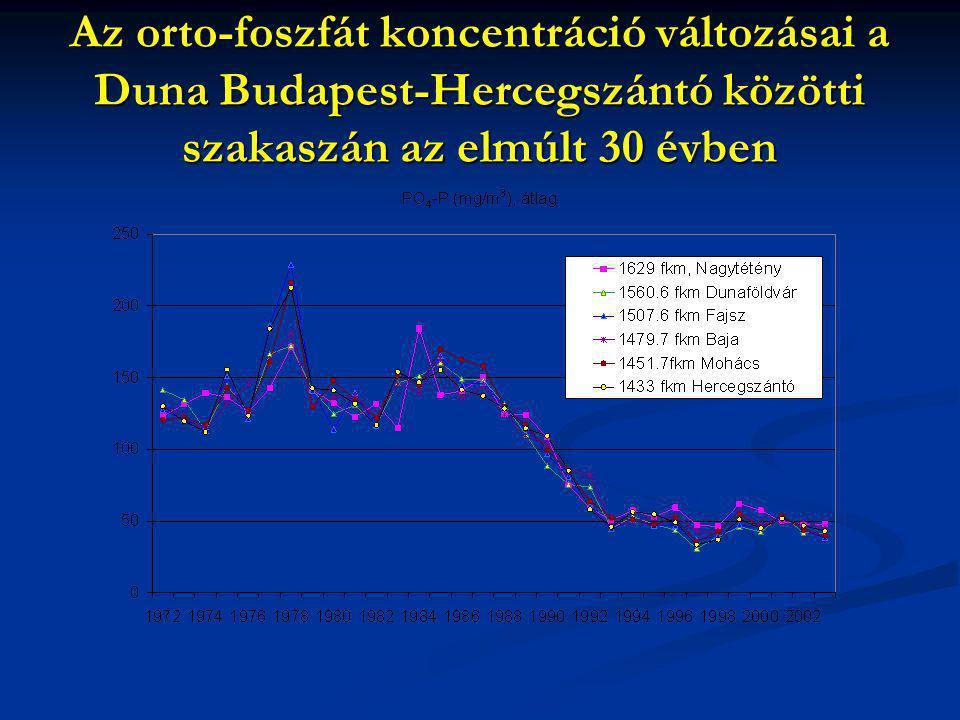 Az orto-foszfát koncentráció változásai a Duna Budapest-Hercegszántó közötti szakaszán az elmúlt 30 évben