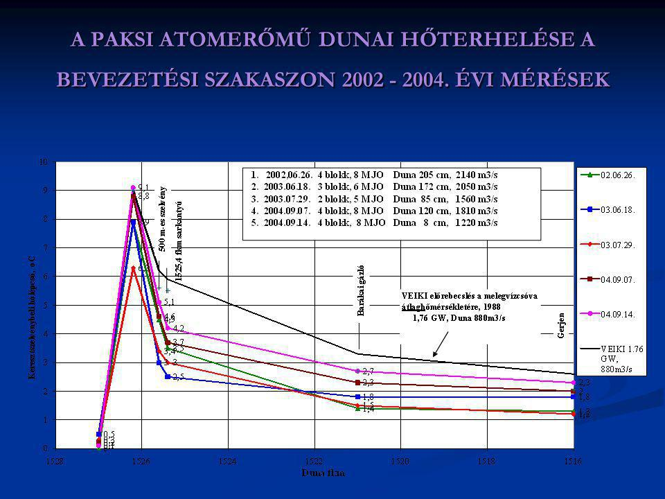 A PAKSI ATOMERŐMŰ DUNAI HŐTERHELÉSE MOHÁCSIG 2002-2004. ÉVI MÉRÉSEK