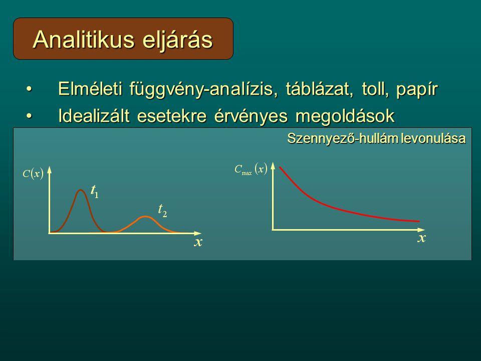 Elméleti függvény-analízis, táblázat, toll, papírElméleti függvény-analízis, táblázat, toll, papír Idealizált esetekre érvényes megoldásokIdealizált esetekre érvényes megoldások Előnyös – folyamatok hátterének megértéseElőnyös – folyamatok hátterének megértése –Szemléletes –Pl.