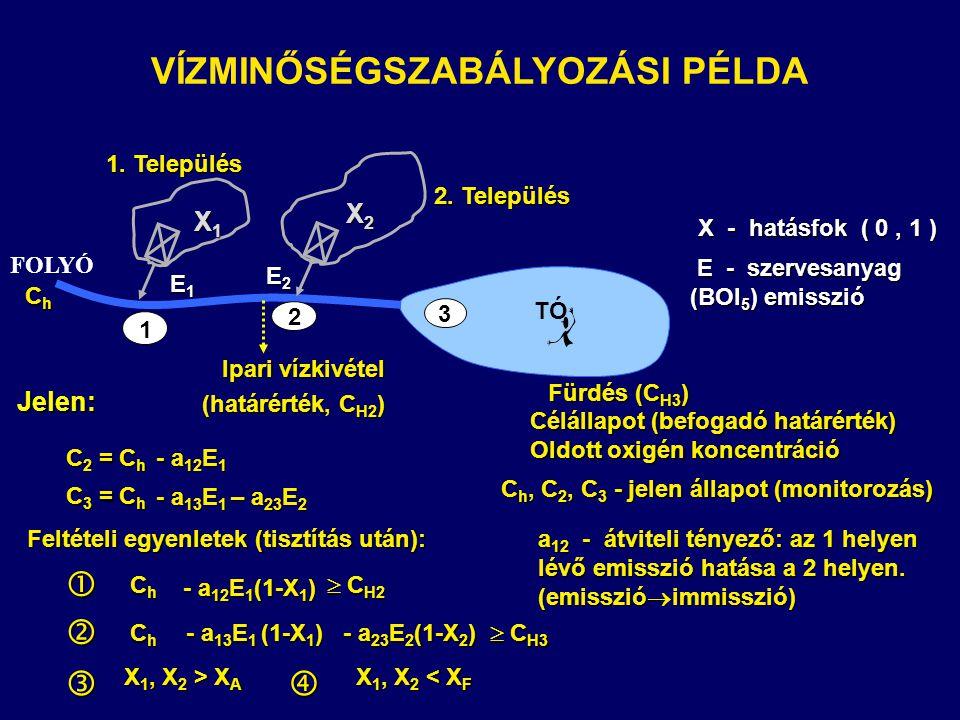 TÓ FOLYÓ VÍZMINŐSÉGSZABÁLYOZÁSI PÉLDA  C H3 Célállapot (befogadó határérték) Oldott oxigén koncentráció ChChChCh  C H2  C H2 - a 13 E 1 (1-X 1 ) - a 23 E 2 (1-X 2 ) ChChChCh C h, C 2, C 3 - jelen állapot (monitorozás) - a 12 E 1 (1-X 1 ) a 12 - átviteli tényező: az 1 helyen lévő emisszió hatása a 2 helyen.