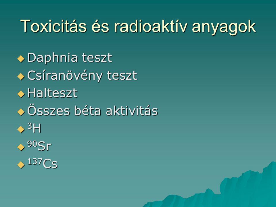 Toxicitás és radioaktív anyagok  Daphnia teszt  Csíranövény teszt  Halteszt  Összes béta aktivitás  3 H  90 Sr  137 Cs