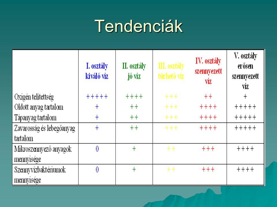 Tendenciák
