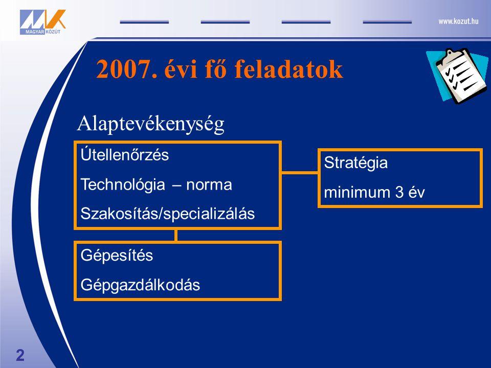 2007. évi fő feladatok Alaptevékenység Útellenőrzés Technológia – norma Szakosítás/specializálás Gépesítés Gépgazdálkodás Stratégia minimum 3 év 2