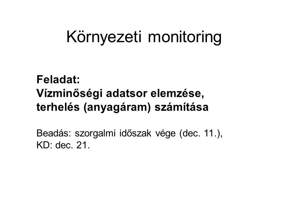 Környezeti monitoring Feladat: Vízminőségi adatsor elemzése, terhelés (anyagáram) számítása Beadás: szorgalmi időszak vége (dec.