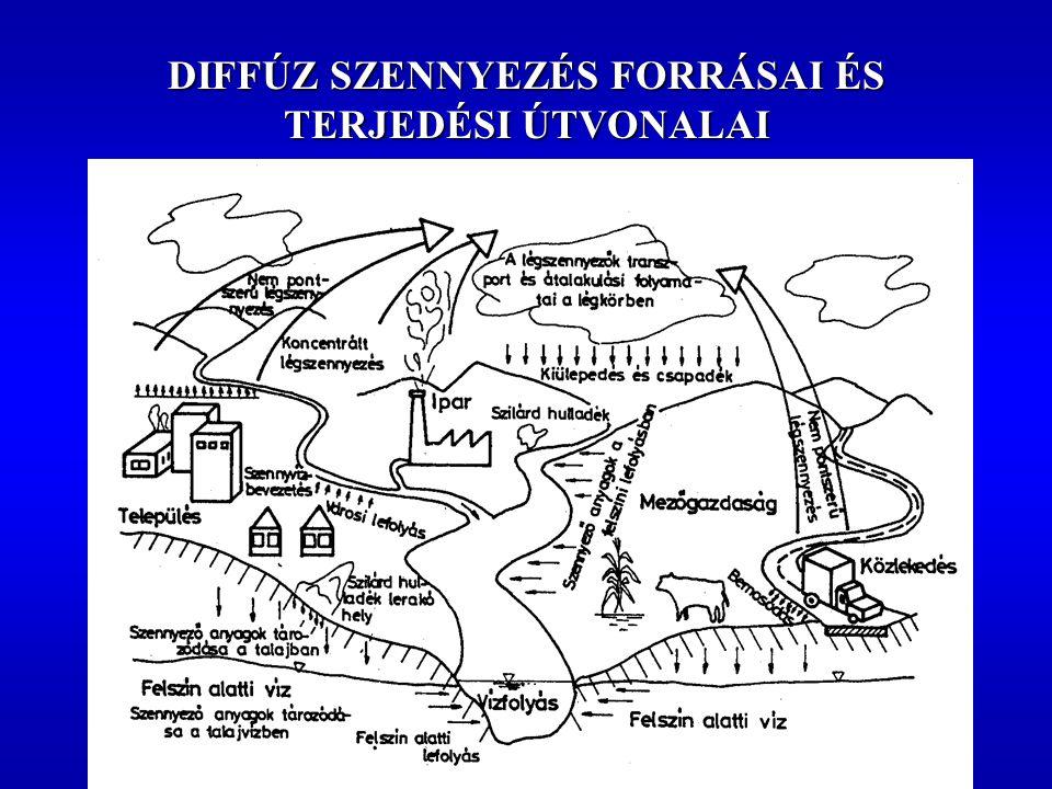 DUNA VÍZGYŰJTŐ: 11 ORSZÁG TÁPANYAGTERHELÉS FORRÁSOK SZERINTI MEGOSZLÁSA (1992)