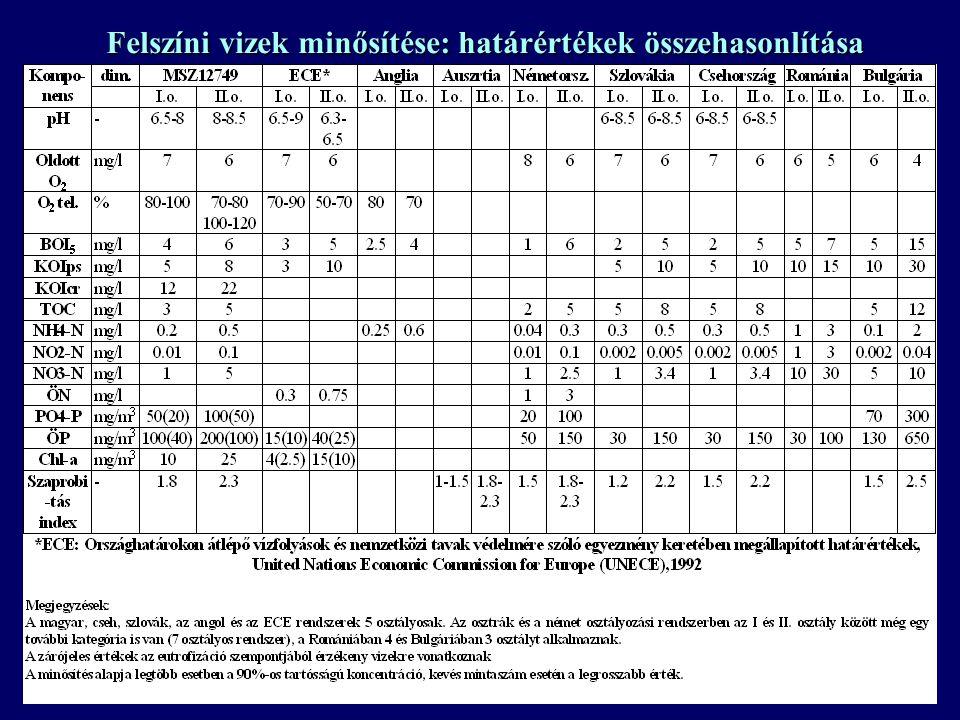 Felszíni vizek minősítése: határértékek (MSZ 12749) KomponensI.o.II.o.III.o.IV.o.V.o. Oldott oxigén (mg/l)7643<3 Oxigén telítettség (%)80-10070-80, 10