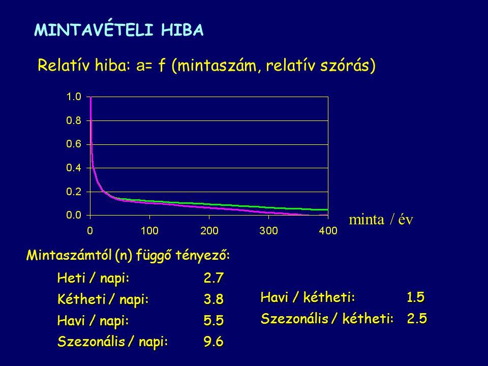 """MINTAVÉTELI HIBA Statisztikai alapon: N - elemű adatsor n - statisztikai minta """"N"""" elemű idősor középértékének várható hibája, ha azt """"n"""" mérésből bec"""
