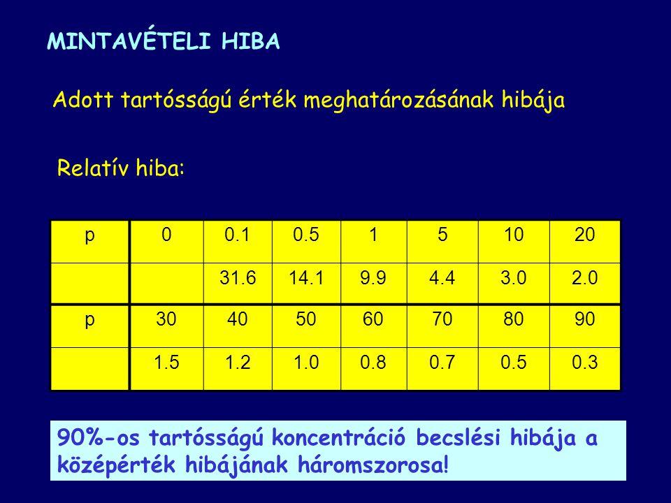 MINTAVÉTELI HIBA Relatív hiba: a = f (mintaszám, relatív szórás) minta / év Heti / napi: 2.7 Kétheti / napi: 3.8 Havi / napi:5.5 Szezonális / napi: 9.