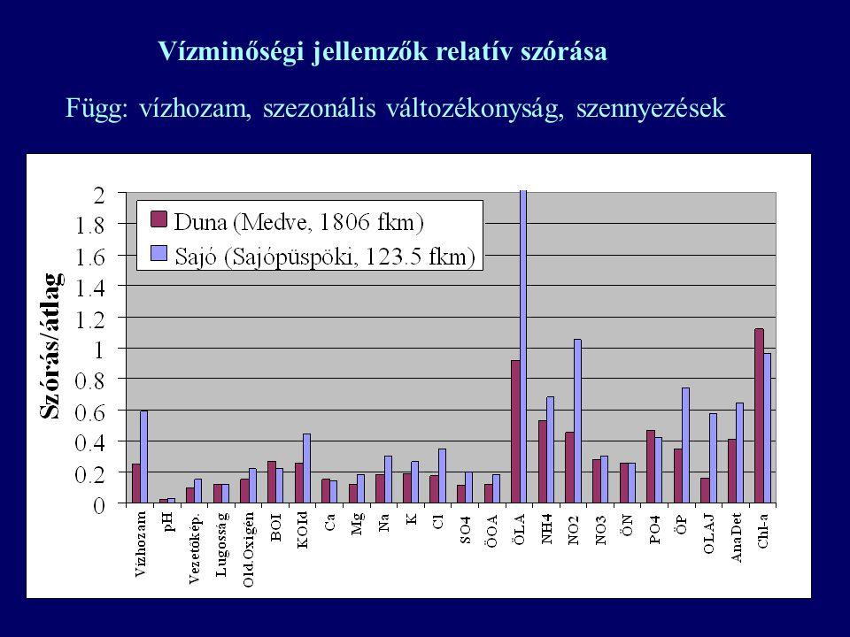 Vízminőségi monitoring: Árhullámok szerepe (Sajó, 1985)
