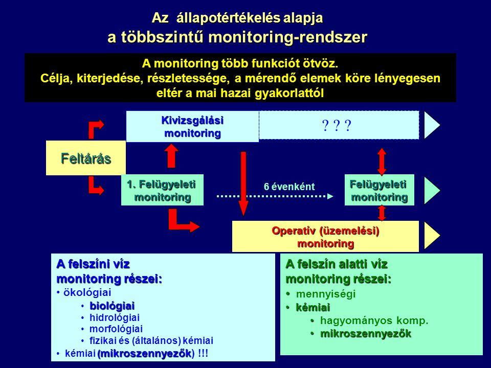 Új monitoring helyek kijelölése (Kockázatos vizek, referencia vizek, összehangolás a vízrajzi monitoringgal) Jelenlegi monitoring rendszer folytatása