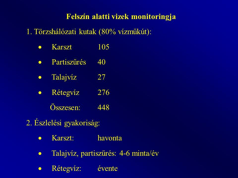 BOIÖsszes PÖsszes (szervetlen) N Összes (pontszerű, diffúz és külföldről érkező) terhelés hatása Jelenleg (2003. évi állapot) 226 db. (22%)756 db. (73