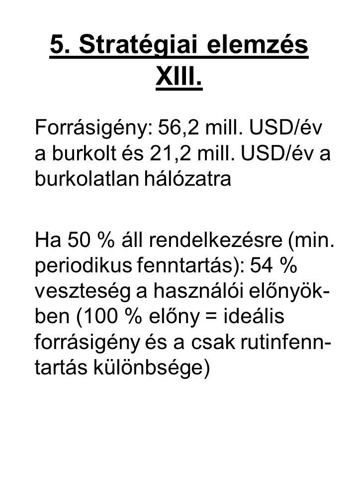 5. Stratégiai elemzés XIII. Forrásigény: 56,2 mill. USD/év a burkolt és 21,2 mill. USD/év a burkolatlan hálózatra Ha 50 % áll rendelkezésre (min. peri