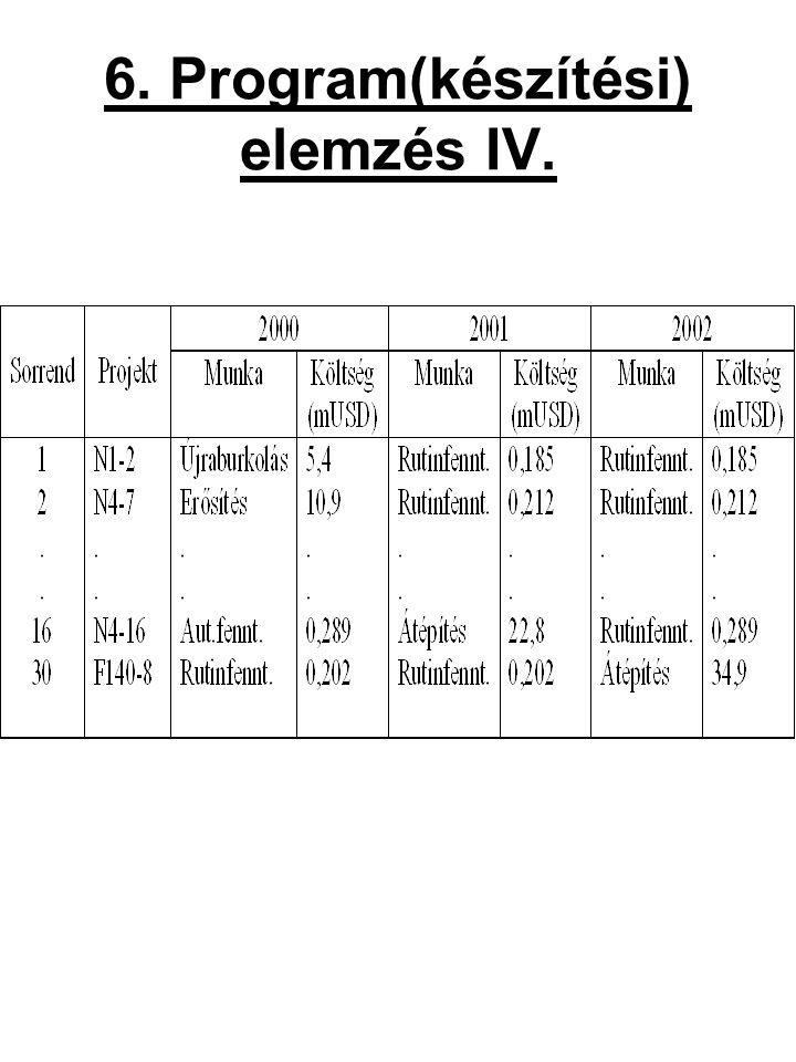 6. Program(készítési) elemzés IV.