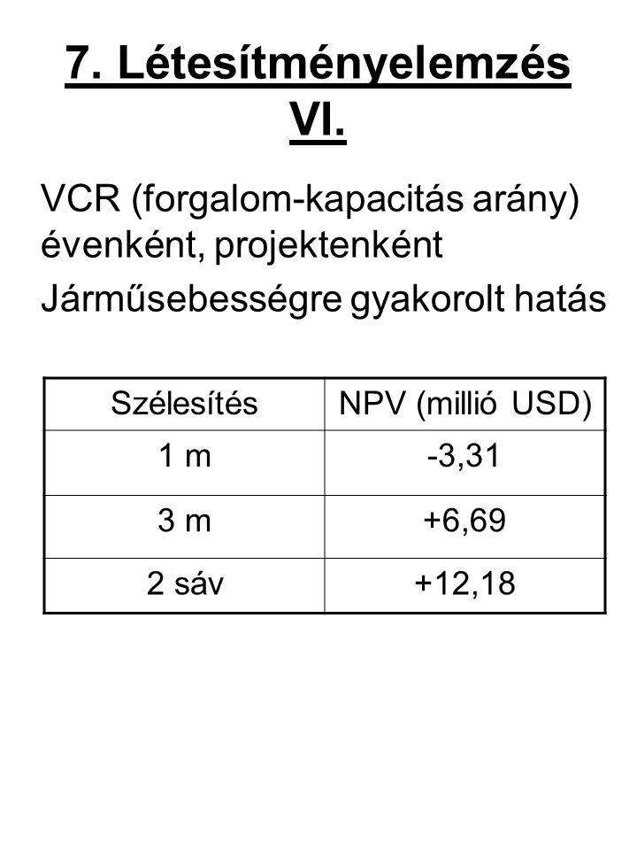 7. Létesítményelemzés VI. VCR (forgalom-kapacitás arány) évenként, projektenként Járműsebességre gyakorolt hatás SzélesítésNPV (millió USD) 1 m-3,31 3