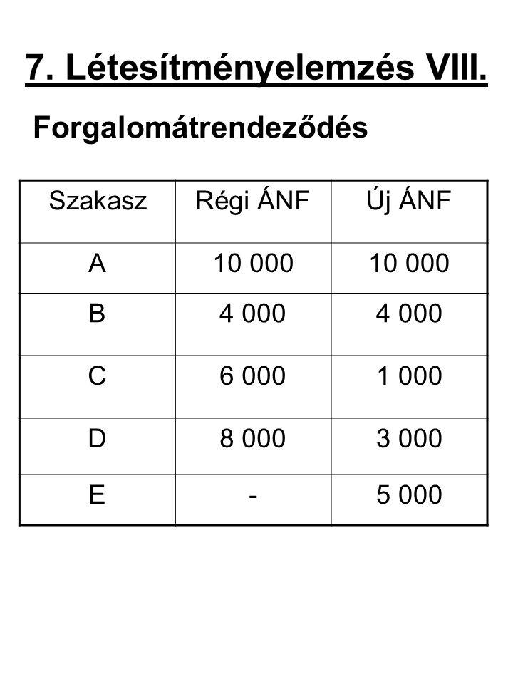 7. Létesítményelemzés VIII. Forgalomátrendeződés SzakaszRégi ÁNFÚj ÁNF A10 000 B4 000 C6 0001 000 D8 0003 000 E-5 000