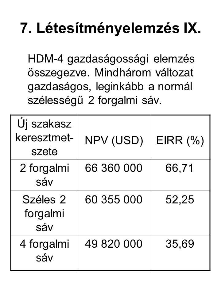 7. Létesítményelemzés IX. HDM-4 gazdaságossági elemzés összegezve. Mindhárom változat gazdaságos, leginkább a normál szélességű 2 forgalmi sáv. Új sza