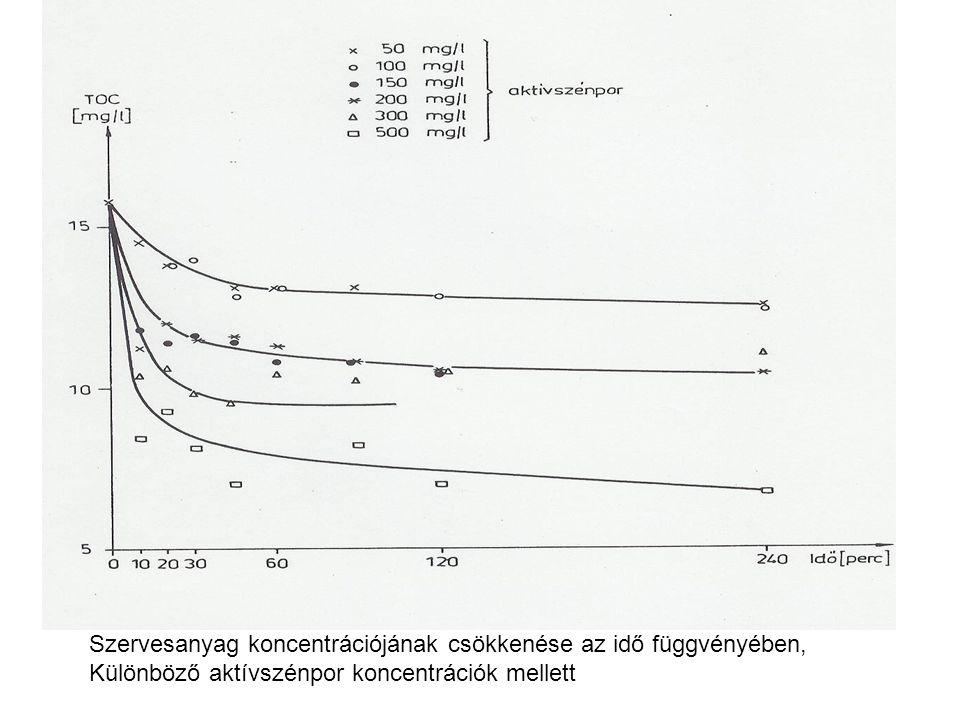 Szervesanyag koncentrációjának csökkenése az idő függvényében, Különböző aktívszénpor koncentrációk mellett