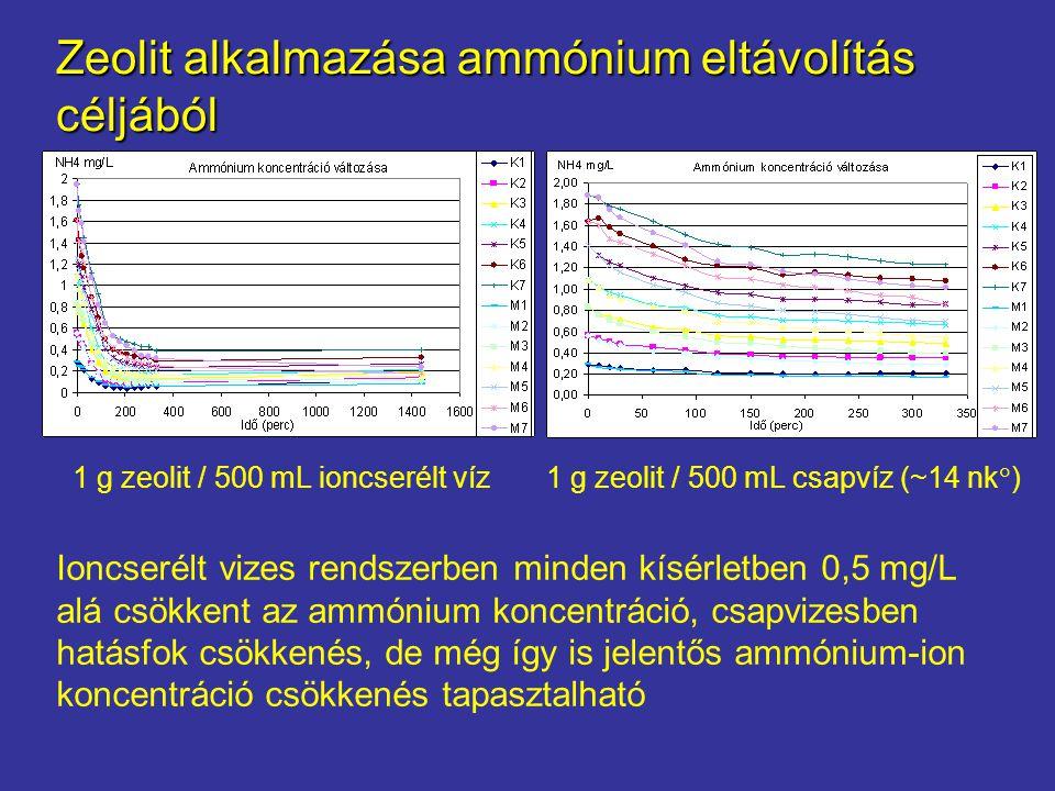 Eredmények Ioncserélt vizes rendszerben minden kísérletben 0,5 mg/L alá csökkent az ammónium koncentráció, csapvizesben hatásfok csökkenés, de még így is jelentős ammónium-ion koncentráció csökkenés tapasztalható Zeolit alkalmazása ammónium eltávolítás céljából 1 g zeolit / 500 mL ioncserélt víz 1 g zeolit / 500 mL csapvíz (~14 nk  )