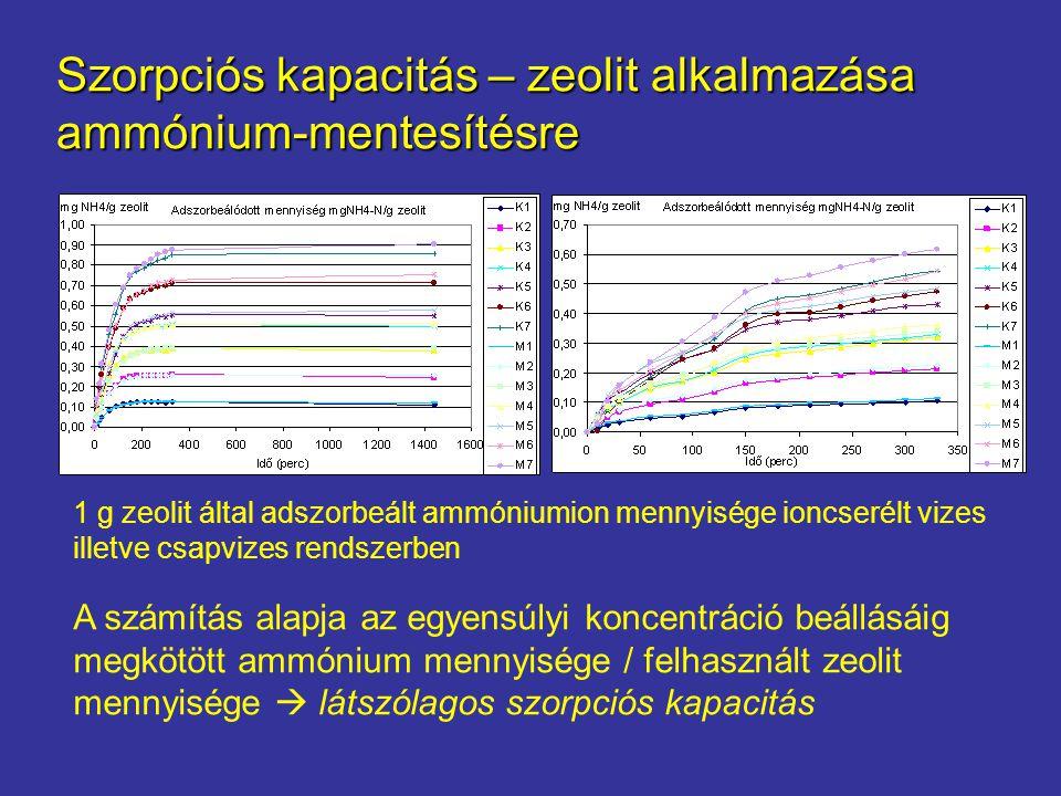 Eredmények A számítás alapja az egyensúlyi koncentráció beállásáig megkötött ammónium mennyisége / felhasznált zeolit mennyisége  látszólagos szorpciós kapacitás Szorpciós kapacitás – zeolit alkalmazása ammónium-mentesítésre 1 g zeolit által adszorbeált ammóniumion mennyisége ioncserélt vizes illetve csapvizes rendszerben