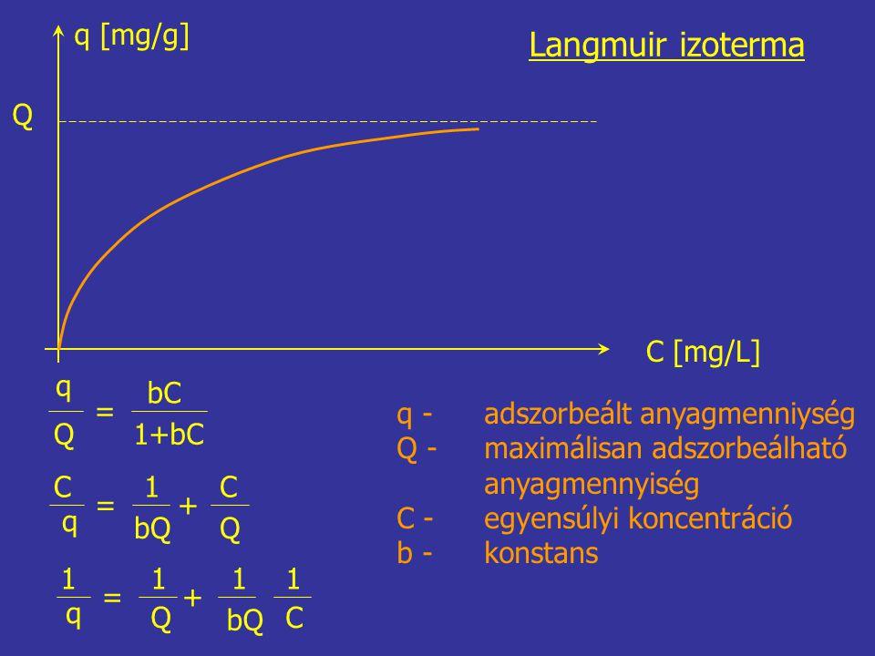q [mg/g] Q C [mg/L] Langmuir izoterma q Q = bC 1+bC C q = 1 bQ + C Q 1 q = 1 Q + 1 1 C q - adszorbeált anyagmenniység Q - maximálisan adszorbeálható anyagmennyiség C - egyensúlyi koncentráció b - konstans