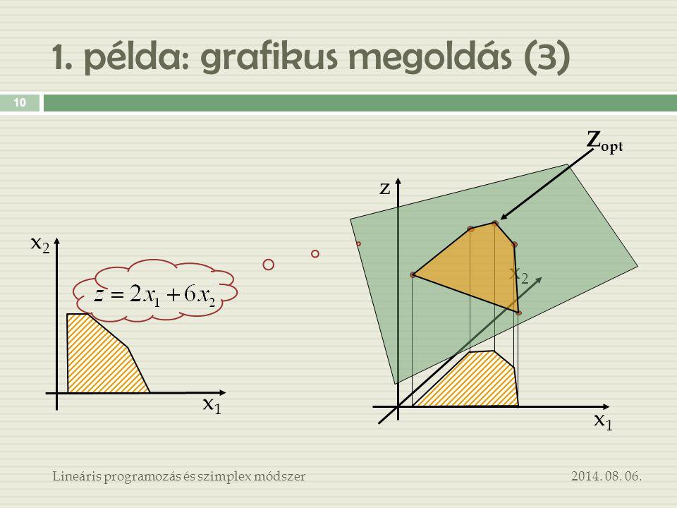 1. példa: grafikus megoldás (3) x1x1 x2x2 z x1x1 x2x2 Z opt 2014. 08. 06. 10 Lineáris programozás és szimplex módszer