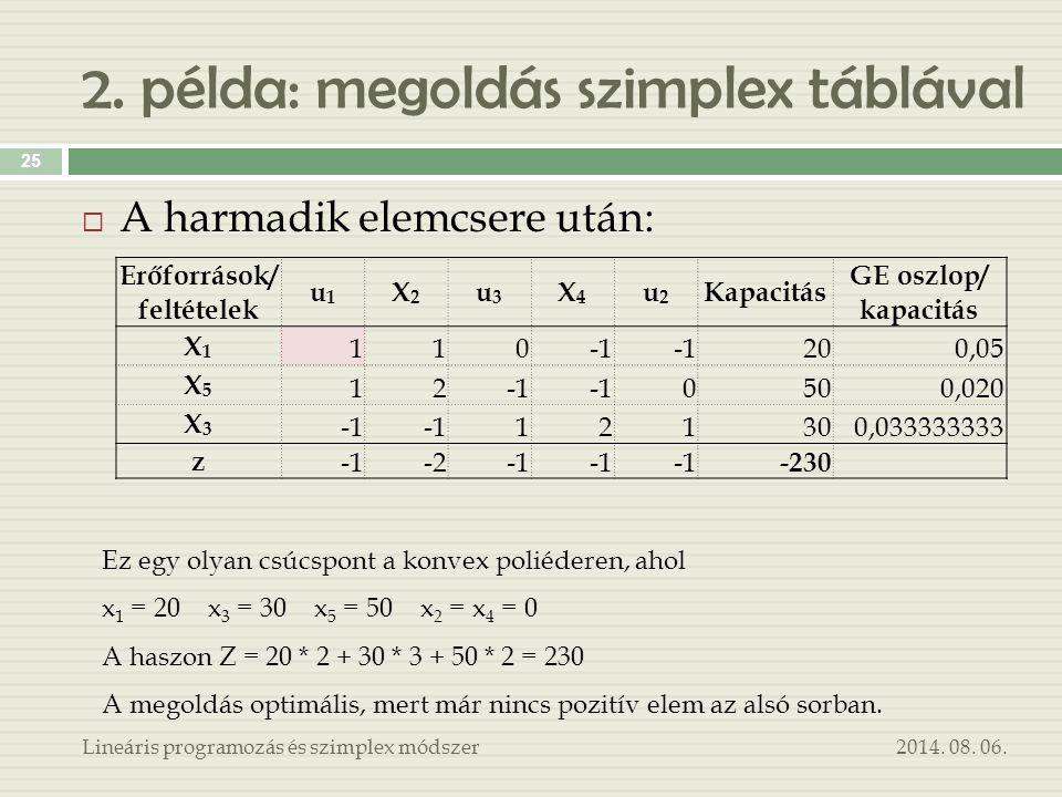 2014. 08. 06.Lineáris programozás és szimplex módszer 25  A harmadik elemcsere után: Erőforrások/ feltételek u1u1 X2X2 u3u3 X4X4 u2u2 Kapacitás GE os