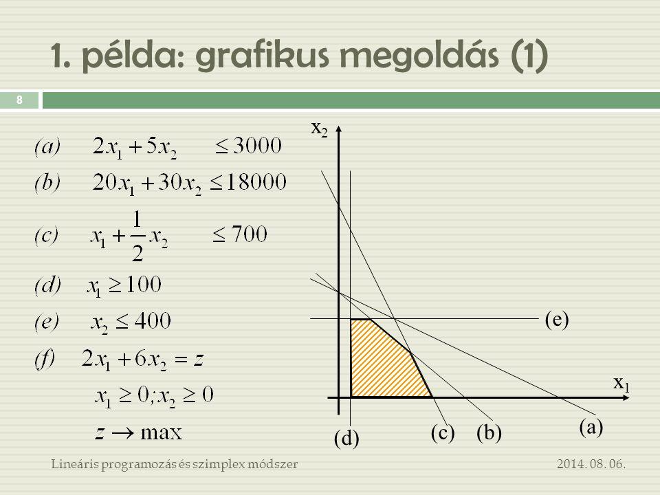 1. példa: grafikus megoldás (1) 2014. 08. 06.Lineáris programozás és szimplex módszer 8 x1x1 x2x2 (d) (e) (c)(b) (a)