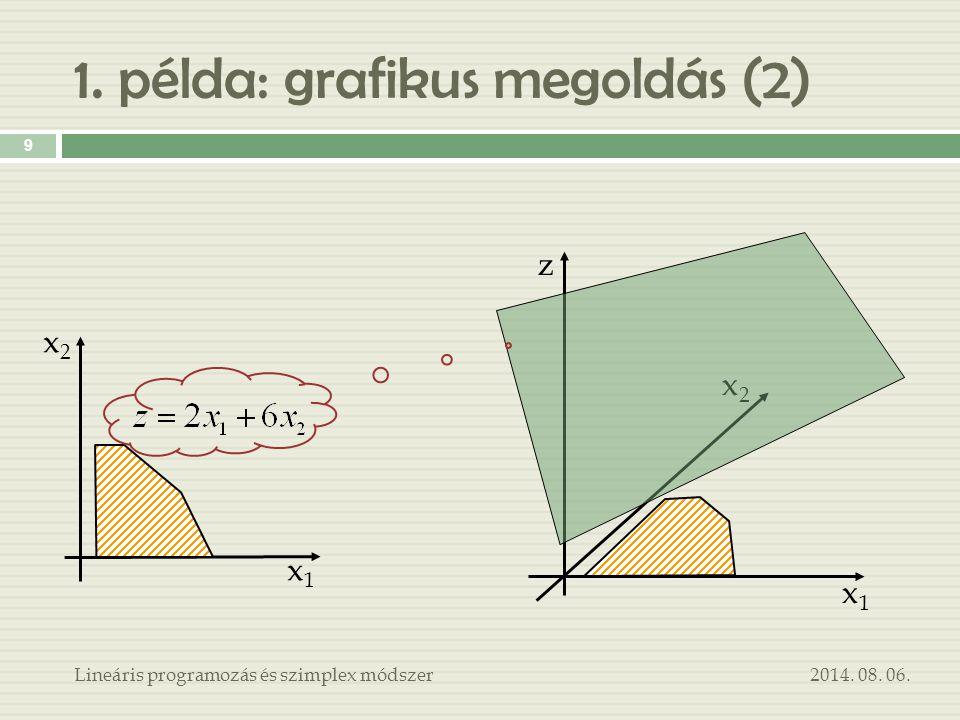 1. példa: grafikus megoldás (2) 2014. 08. 06.Lineáris programozás és szimplex módszer 9 x1x1 x2x2 z x1x1 x2x2