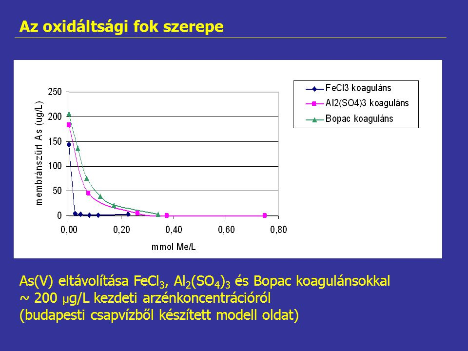 As(V) eltávolítása FeCl 3, Al 2 (SO 4 ) 3 és Bopac koagulánsokkal ~ 200 µ g/L kezdeti arzénkoncentrációról (budapesti csapvízből készített modell olda