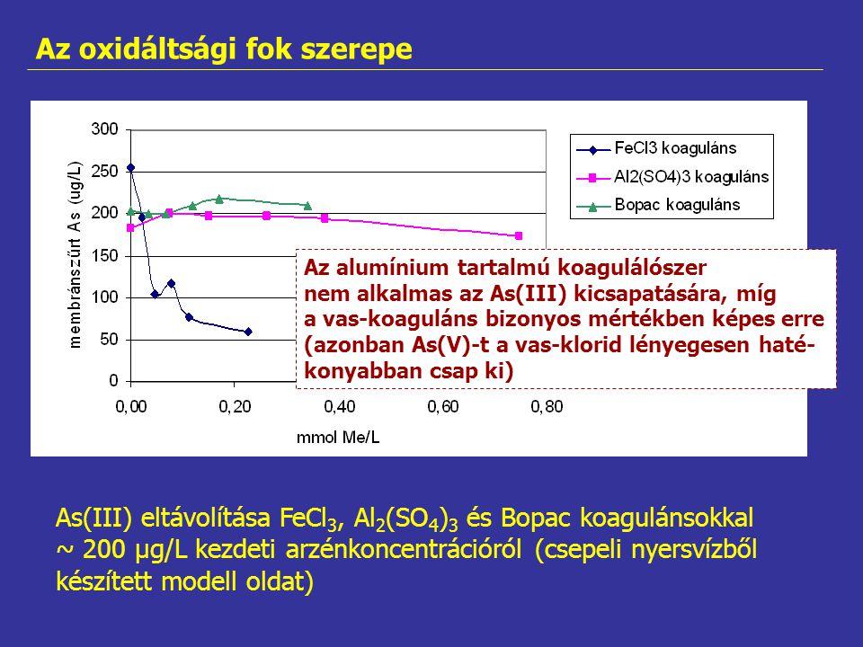 As(III) eltávolítása FeCl 3, Al 2 (SO 4 ) 3 és Bopac koagulánsokkal ~ 200 µg/L kezdeti arzénkoncentrációról (csepeli nyersvízből készített modell olda
