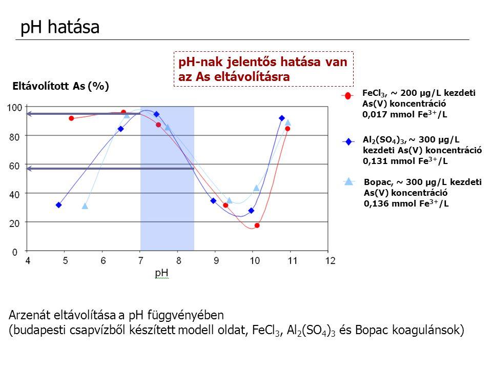 pH hatása Arzenát eltávolítása a pH függvényében (budapesti csapvízből készített modell oldat, FeCl 3, Al 2 (SO 4 ) 3 és Bopac koagulánsok) pH-nak jel