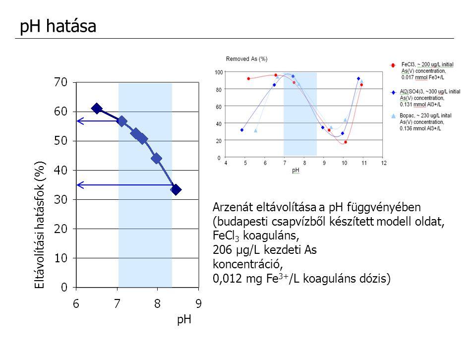 pH hatása Arzenát eltávolítása a pH függvényében (budapesti csapvízből készített modell oldat, FeCl 3 koaguláns, 206 μg/L kezdeti As koncentráció, 0,0