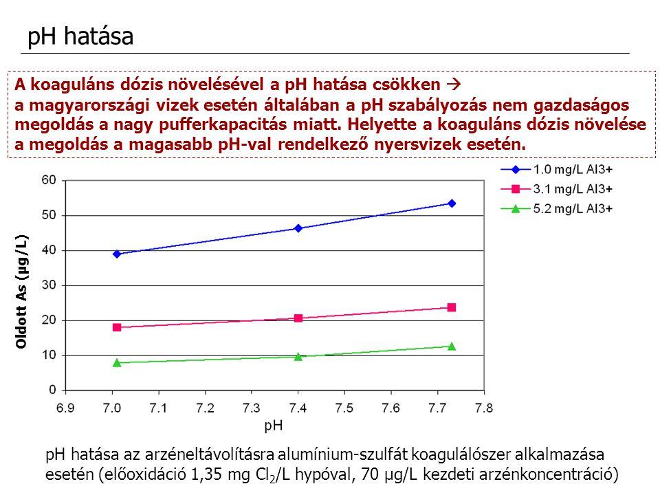pH hatása pH hatása az arzéneltávolításra alumínium-szulfát koagulálószer alkalmazása esetén (előoxidáció 1,35 mg Cl 2 /L hypóval, 70 μg/L kezdeti arz