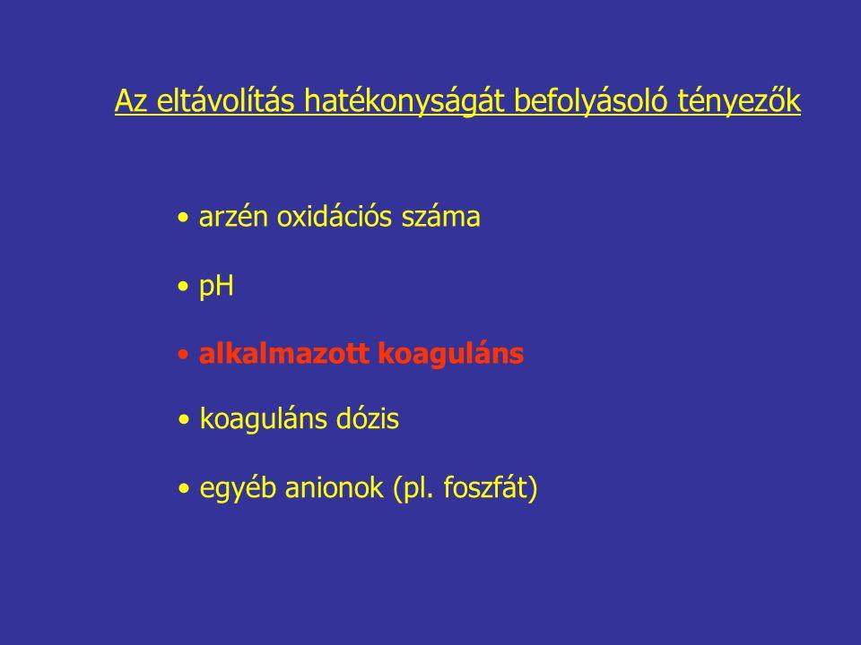 koaguláns dózis egyéb anionok (pl. foszfát) Az eltávolítás hatékonyságát befolyásoló tényezők arzén oxidációs száma pH alkalmazott koaguláns