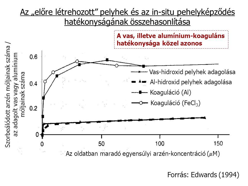 Vas-hidroxid pelyhek adagolása Al-hidroxid pelyhek adagolása Koaguláció (Al) Koaguláció (FeCl 3 ) Szorbeálódott arzén móljainak száma / az adagolt vas