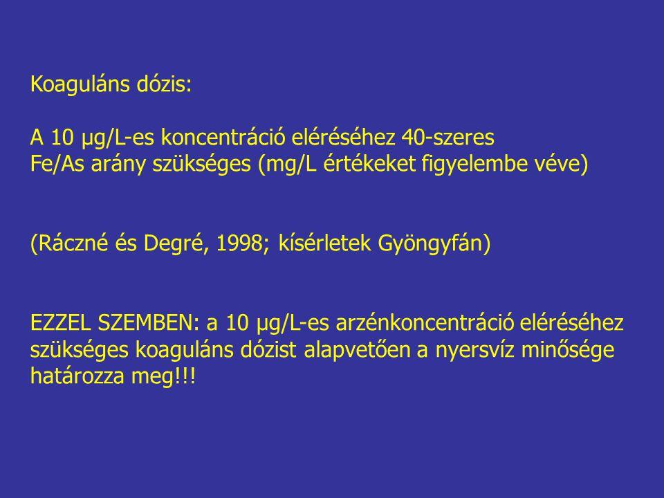 Koaguláns dózis: A 10 μg/L-es koncentráció eléréséhez 40-szeres Fe/As arány szükséges (mg/L értékeket figyelembe véve) (Ráczné és Degré, 1998; kísérle