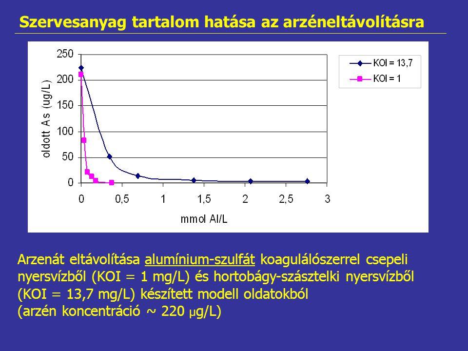 Arzenát eltávolítása alumínium-szulfát koagulálószerrel csepeli nyersvízből (KOI = 1 mg/L) és hortobágy-szásztelki nyersvízből (KOI = 13,7 mg/L) készí