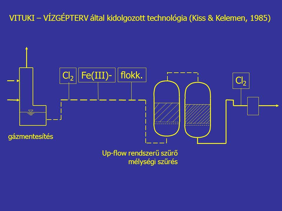 Cl 2 Fe(III)- flokk. Cl 2 gázmentesítés VITUKI – VÍZGÉPTERV által kidolgozott technológia (Kiss & Kelemen, 1985) Up-flow rendszerű szűrő mélységi szűr