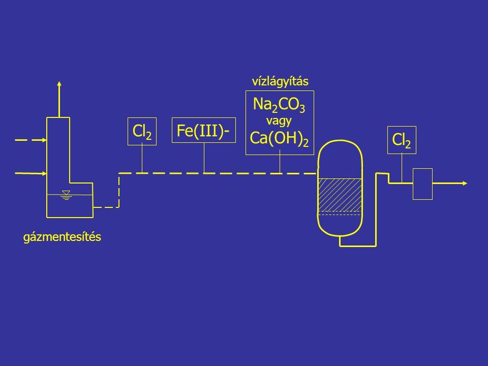 Cl 2 Fe(III)- Na 2 CO 3 vagy Ca(OH) 2 Cl 2 gázmentesítés vízlágyítás