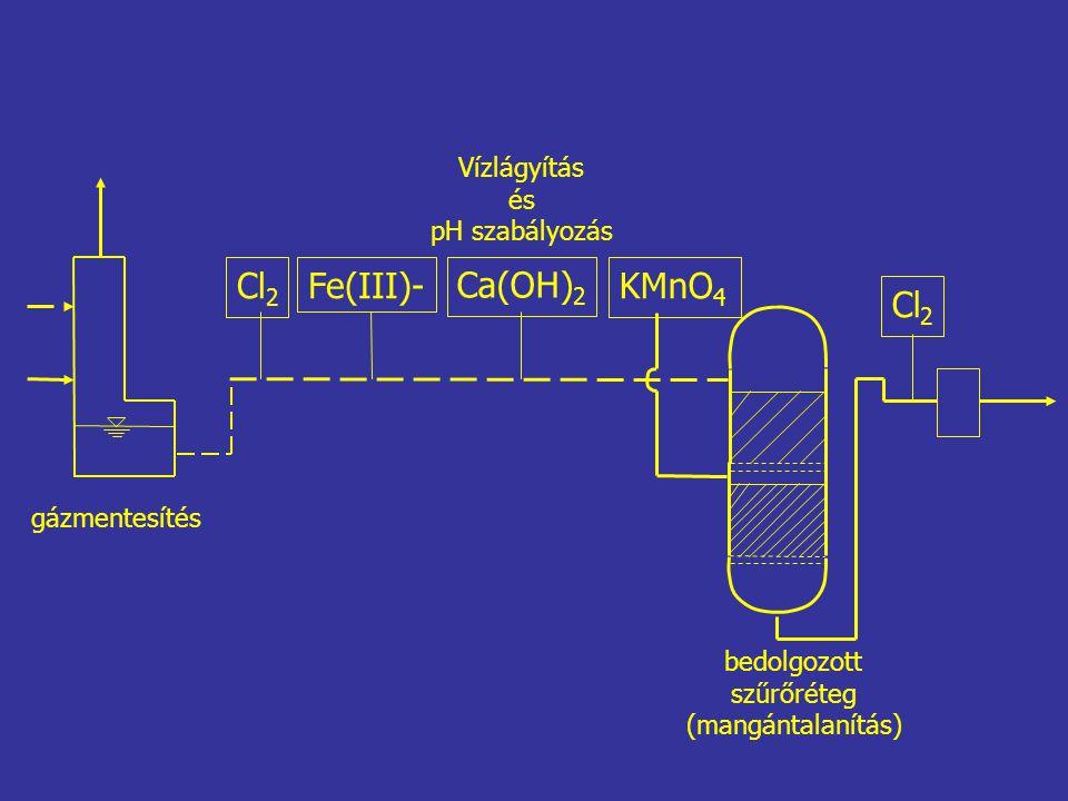 Cl 2 Fe(III)- Ca(OH) 2 Cl 2 KMnO 4 gázmentesítés Vízlágyítás és pH szabályozás bedolgozott szűrőréteg (mangántalanítás)
