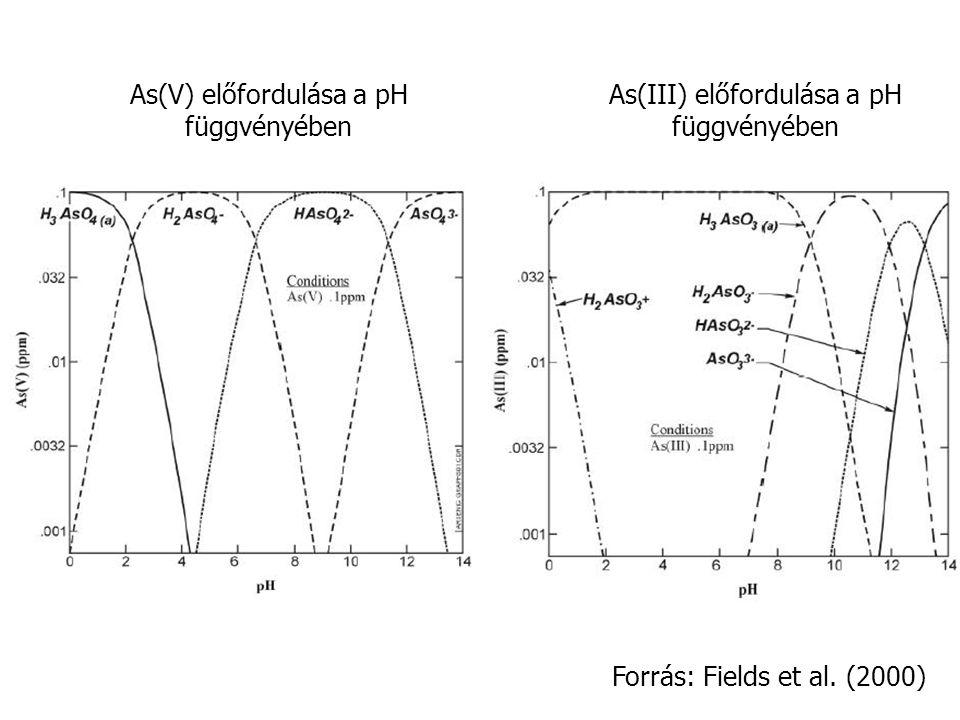 As(V) előfordulása a pH függvényében As(III) előfordulása a pH függvényében Forrás: Fields et al.