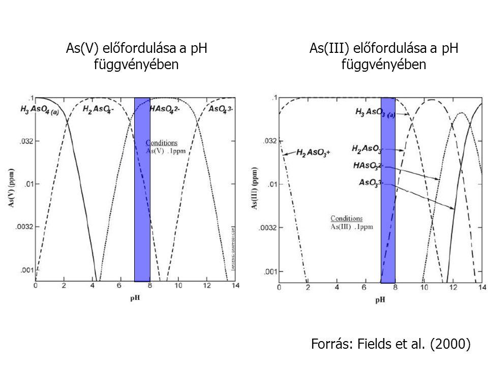 As(V) előfordulása a pH függvényében As(III) előfordulása a pH függvényében Forrás: Fields et al. (2000)